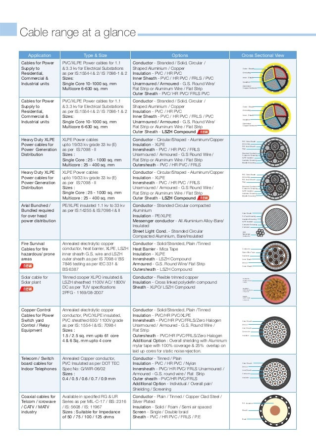 Luxury How To Determine Size Of Electrical Wire Picture Collection ...