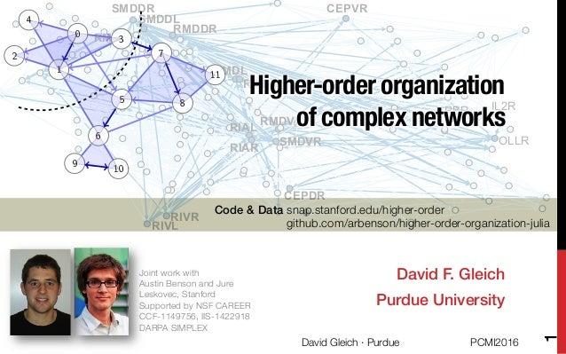 CEPDR CEPVR IL2R OLLR RIAL RIAR RIVL RIVR RMDDR RMDL RMDR RMDVL RMFL SMDDL SMDDR SMDVR URBR Higher-order organization ! of...