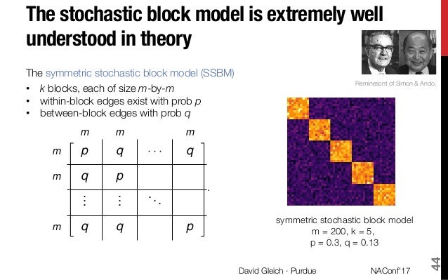 Spectral clustering with motifs and higher-order structures