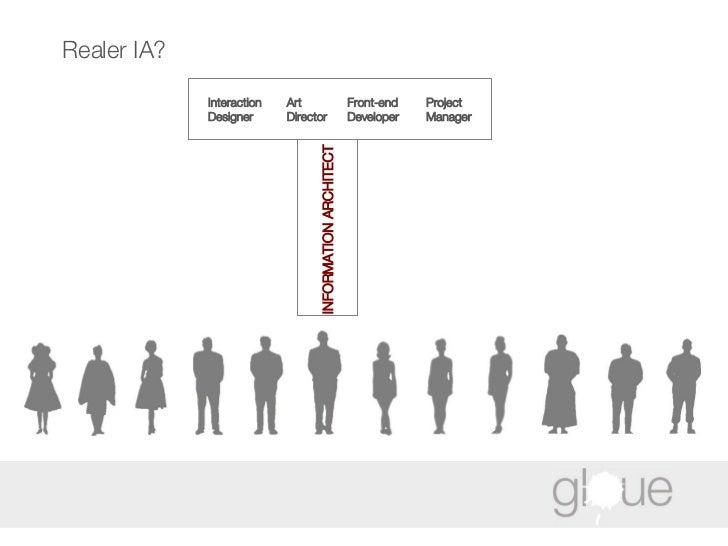 Realer IA? Interaction Designer Art Director Front-end Developer Project  Manager INFORMATION ARCHITECT