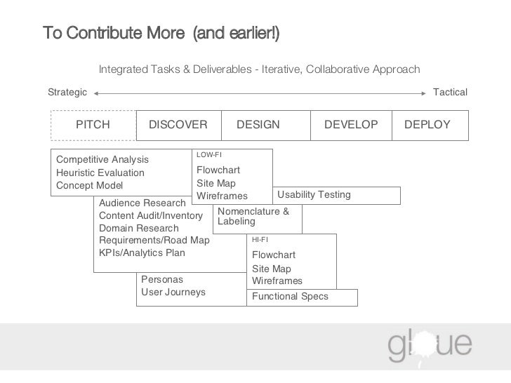 To Contribute More  (and earlier!) Integrated Tasks & Deliverables - Iterative, Collaborative Approach   DESIGN DEVELOP DE...