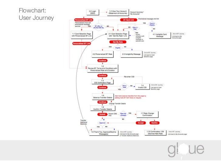 Flowchart: User Journey