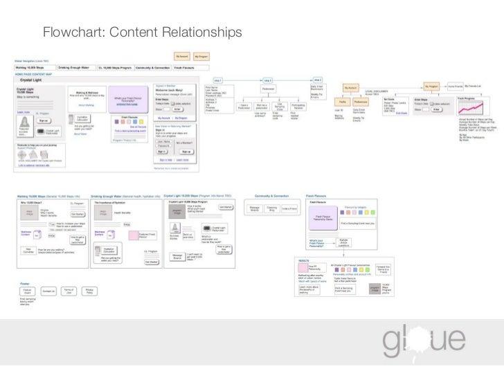 Flowchart: Content Relationships