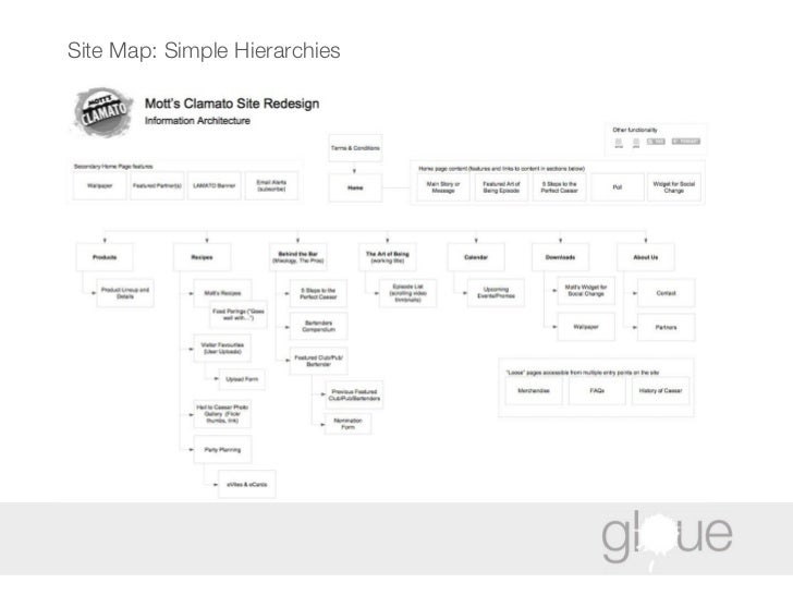 Site Map: Simple Hierarchies