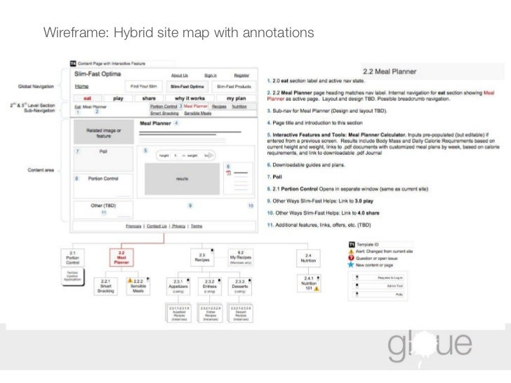 Wireframe: Hybrid site map with annotations