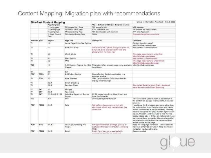 Content Mapping: Migration plan with recommendations
