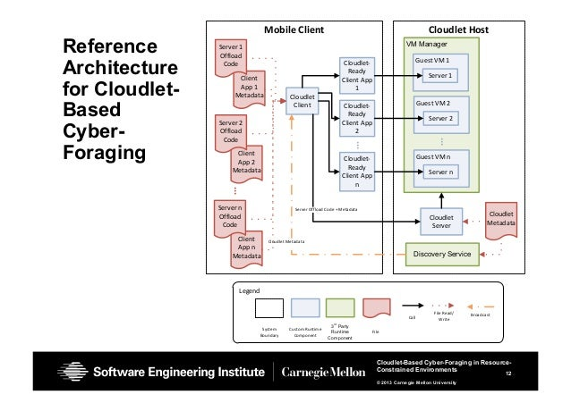 12 Cloudlet-Based Cyber-Foraging in Resource- Constrained Environments © 2013 Carnegie Mellon University Reference Archite...
