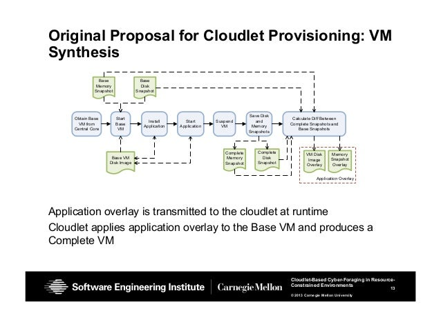 13 Cloudlet-Based Cyber-Foraging in Resource- Constrained Environments © 2013 Carnegie Mellon University Original Proposal...
