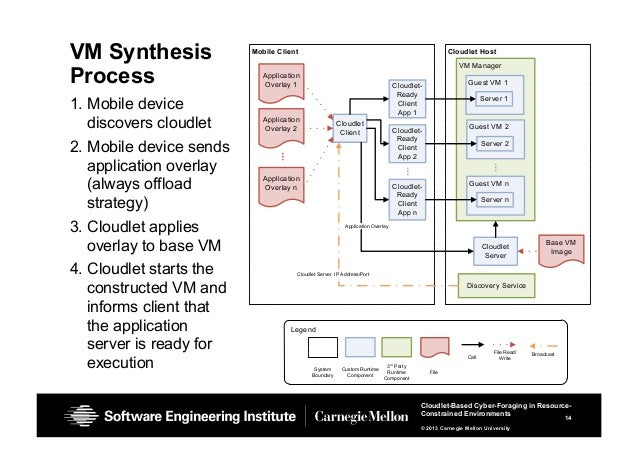 14 Cloudlet-Based Cyber-Foraging in Resource- Constrained Environments © 2013 Carnegie Mellon University VM Synthesis Proc...