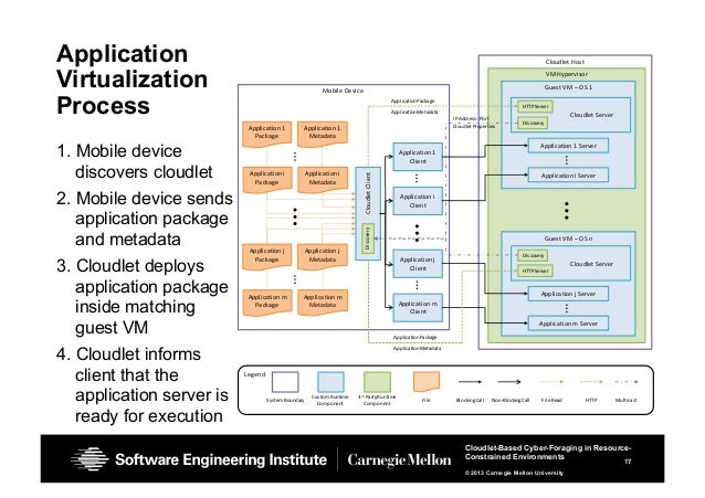 17 Cloudlet-Based Cyber-Foraging in Resource- Constrained Environments © 2013 Carnegie Mellon University Application Virtu...