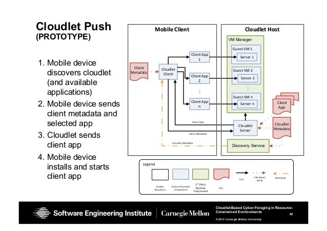 20 Cloudlet-Based Cyber-Foraging in Resource- Constrained Environments © 2013 Carnegie Mellon University Cloudlet Push (PR...