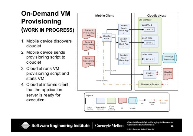 22 Cloudlet-Based Cyber-Foraging in Resource- Constrained Environments © 2013 Carnegie Mellon University On-Demand VM Prov...