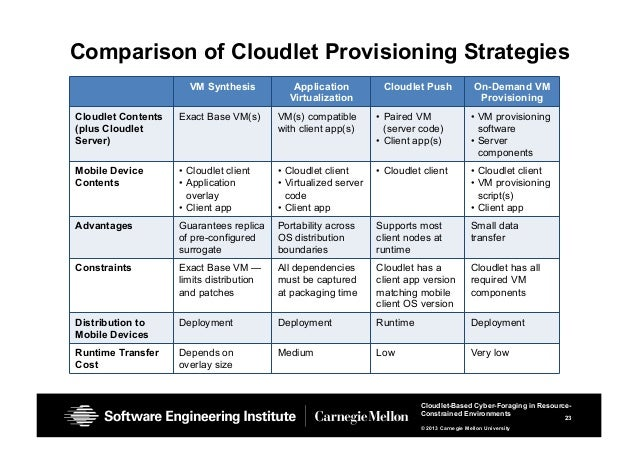 23 Cloudlet-Based Cyber-Foraging in Resource- Constrained Environments © 2013 Carnegie Mellon University Comparison of Clo...