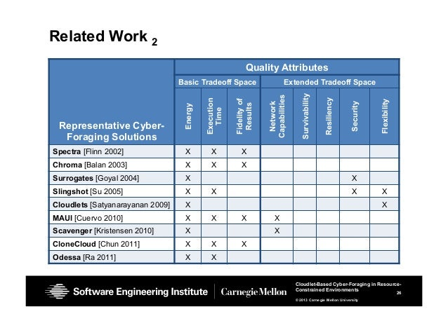 26 Cloudlet-Based Cyber-Foraging in Resource- Constrained Environments © 2013 Carnegie Mellon University Related Work 2 Re...