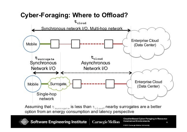 8 Cloudlet-Based Cyber-Foraging in Resource- Constrained Environments © 2013 Carnegie Mellon University Cyber-Foraging: Wh...