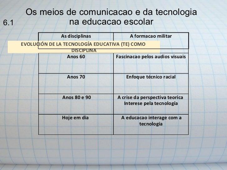 Os meios de comunicacao e da tecnologia na educacao escolar   EVOLUCIÓN DE LA TECNOLOGÍA EDUCATIVA (TE) COMO  DISCIPLINA ...