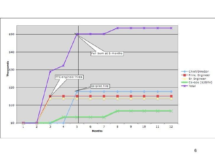 Costs Chart              6