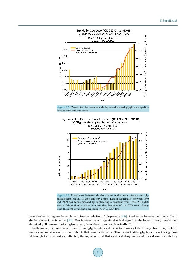 S. Seneff et al. 51 Figure 12. Correlation between suicide by overdose and glyphosate applica- tions to corn and soy crops...