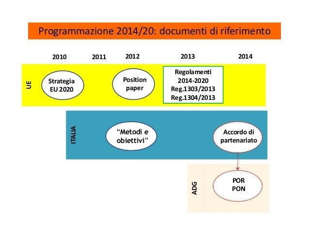Programmazione 2014/20: documenti di riferimentoUE 2010 2011 2012 2013 2014 Strategia EU 2020 Position paper ITALIA ADG Ac...