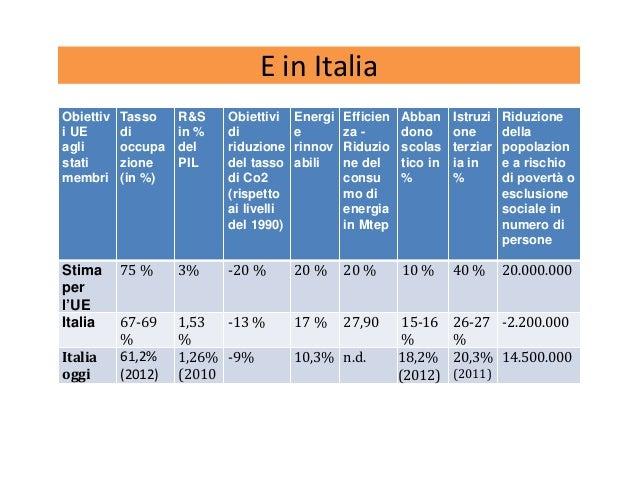 E in Italia Obiettiv i UE agli stati membri Tasso di occupa zione (in %) R&S in % del PIL Obiettivi di riduzione del tasso...