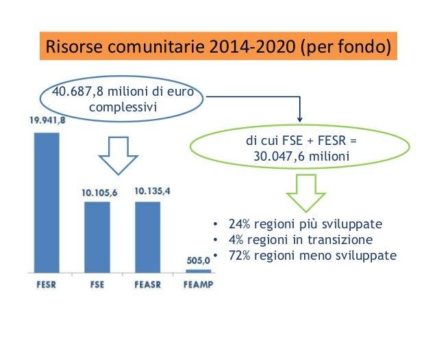 Risorse comunitarie 2014-2020 (per fondo) di cui FSE + FESR = 30.047,6 milioni 40.687,8 milioni di euro complessivi • 24% ...