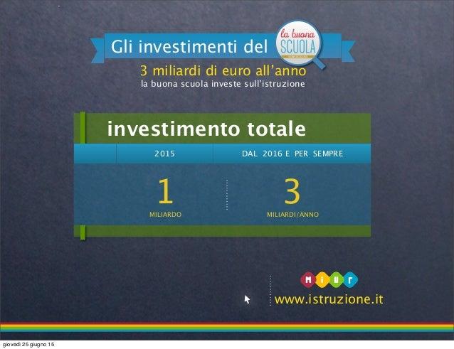 2015 DAL 2016 E PER SEMPRE 1MILIARDO 3MILIARDI/ANNO investimento totale 3 miliardi di euro all'anno la buona scuola invest...
