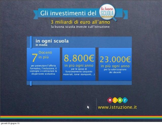 in ogni scuola 3 miliardi di euro all'anno la buona scuola investe sull'istruzione Gli investimenti del www.istruzione.it ...