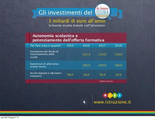 3 miliardi di euro all'anno la buona scuola investe sull'istruzione Gli investimenti del www.istruzione.it Per fare cosa e...
