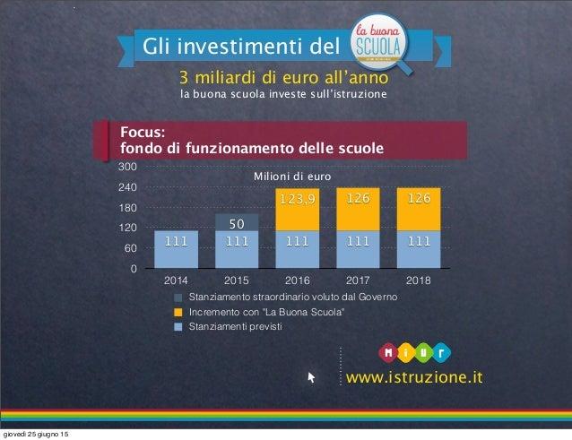 3 miliardi di euro all'anno la buona scuola investe sull'istruzione Gli investimenti del www.istruzione.it Focus: fondo di...