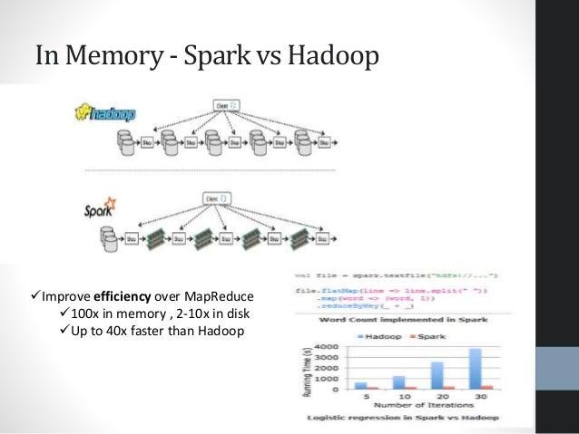 In Memory - Spark vs Hadoop Improve efficiency over MapReduce 100x in memory , 2-10x in disk Up to 40x faster than Hado...