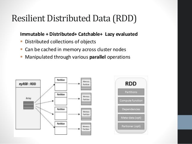 Resilient Distributed Data (RDD) Immutable + Distributed+ Catchable+ Lazy evaluated  Distributed collections of objects ...