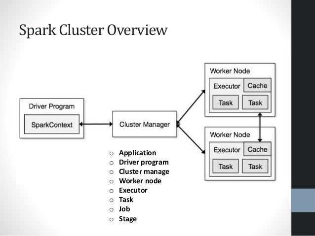 Spark Cluster Overview o Application o Driver program o Cluster manage o Worker node o Executor o Task o Job o Stage