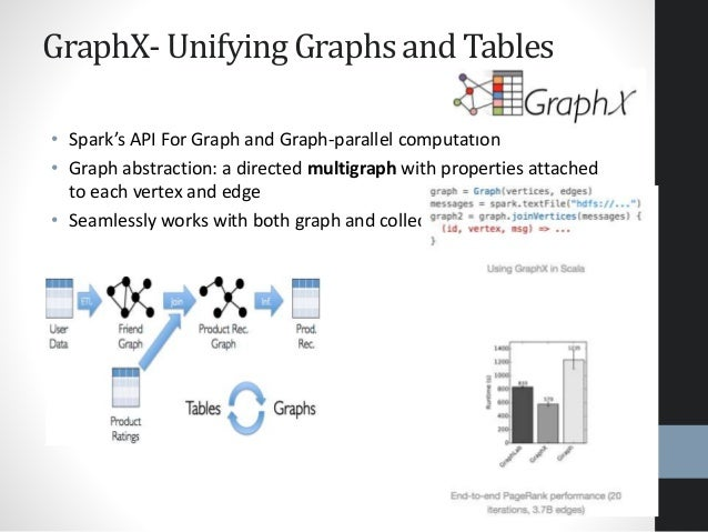 GraphX- Unifying Graphs and Tables • Spark's API For Graph and Graph-parallel computation • Graph abstraction: a directed ...