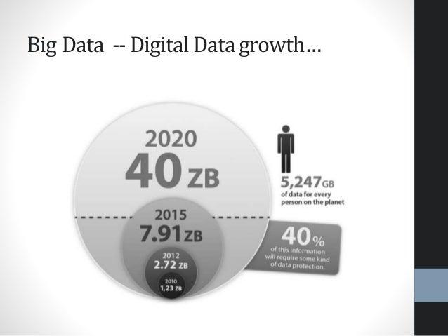 Big Data -- Digital Data growth…