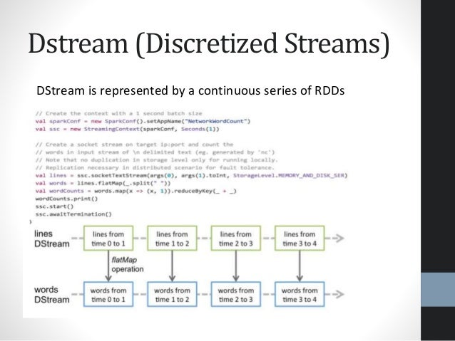 Dstream (Discretized Streams) DStream is represented by a continuous series of RDDs