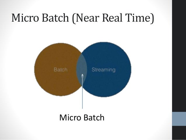 Micro Batch (Near Real Time) Micro Batch