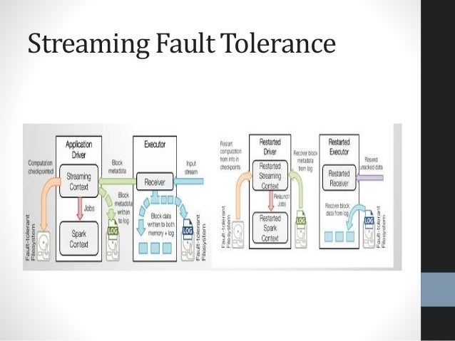 Streaming Fault Tolerance