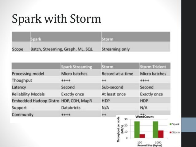 Spark with Storm