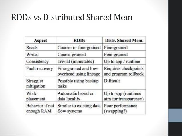 RDDs vs Distributed Shared Mem