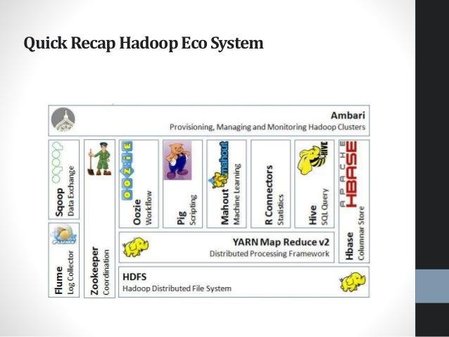 Quick RecapHadoop EcoSystem