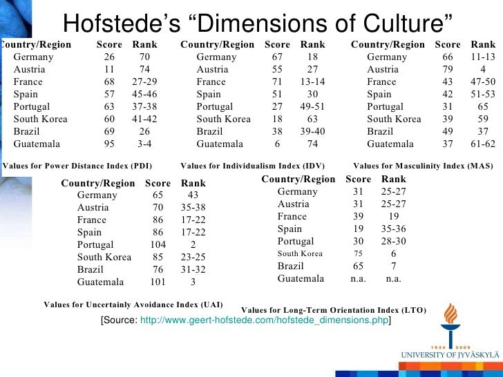 hofstede model and culturs norms in Influenced by the cultural values, norms and mores of that society  one of the  important dimensions of culture identified by hofstede is the extent to which.