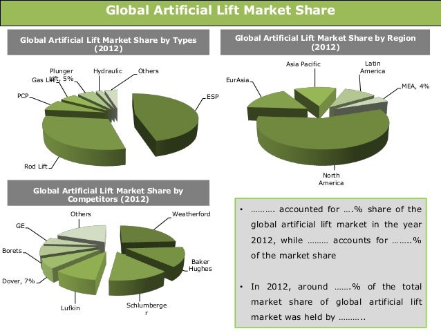 "global artificial lift market is expected According to a new market report published by credence research ""global artificial lift system market – growth, future prospects, competitive analysis, and."