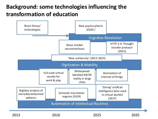 Background: some technologies influencing the transformation of education 'Brain fitness' technologies  New psycho-pharm (...