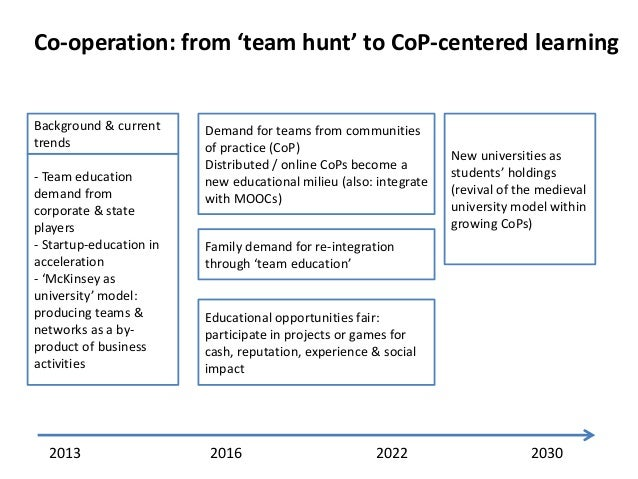 Co-operation: from 'team hunt' to CoP-centered learning  Background & current trends - Team education demand from corporat...