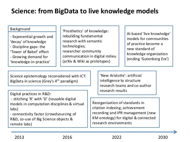 Science: from BigData to live knowledge models Background - Exponential growth and 'decay' of knowledge - Discipline gaps:...