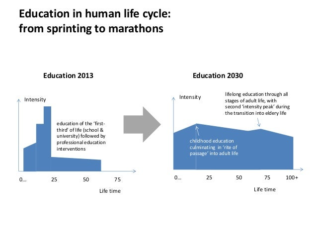 Education in human life cycle: from sprinting to marathons  Education 2013  Education 2030  education of the 'firstthird' ...