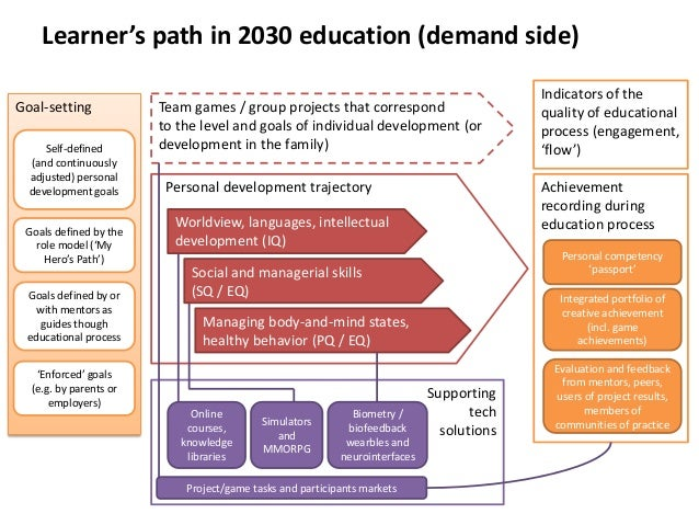 Learner's path in 2030 education (demand side) Goal-setting Self-defined (and continuously adjusted) personal development ...