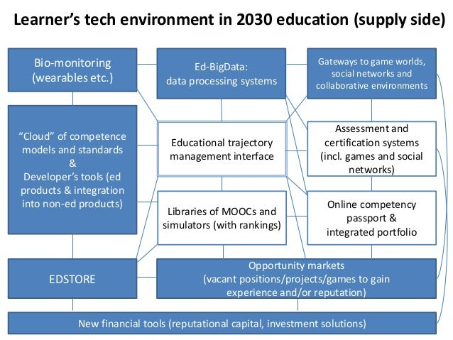 """Learner's tech environment in 2030 education (supply side) Bio-monitoring (wearables etc.)  """"Cloud"""" of competence models a..."""
