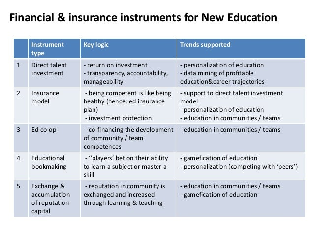 Financial & insurance instruments for New Education Instrument type  Key logic  Trends supported  1  Direct talent investm...