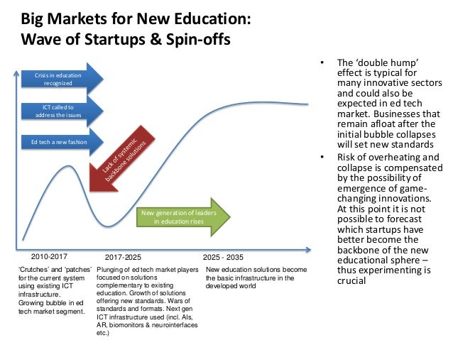 Big Markets for New Education: Wave of Startups & Spin-offs • Crisis in education recognized  ICT called to address the is...